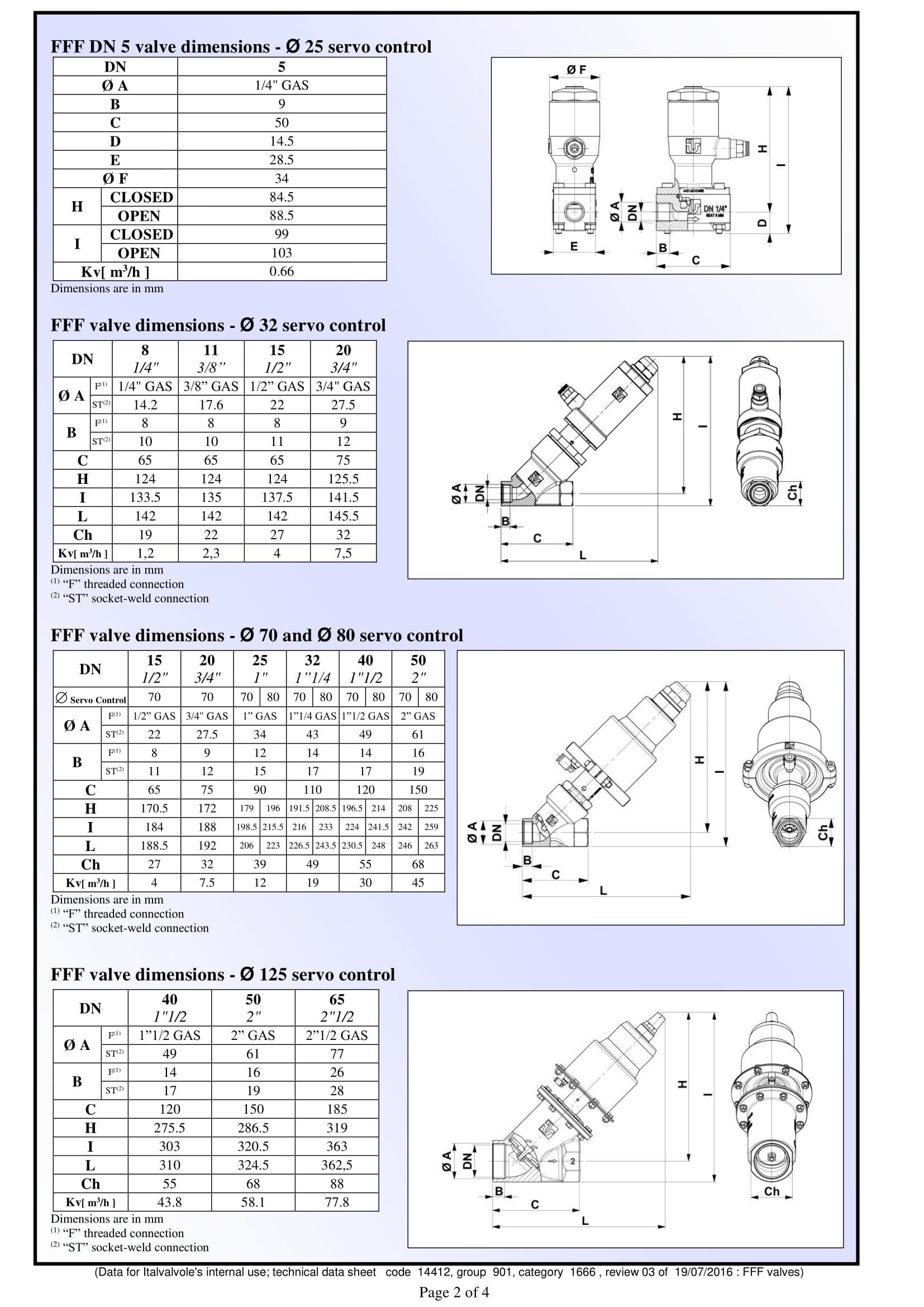Thông số cấu tạo của van